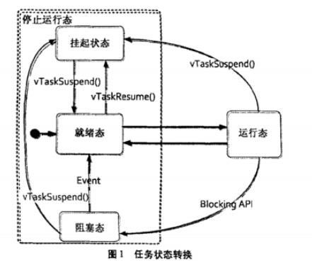 STM32芯片移植FreeRTOS操作系统的教程