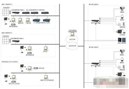 基于两级监控中心架构实现全网络化视频监控系统的设计方案