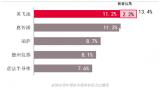 """""""新英飞凌""""将以13.4%的市场份额超越恩智浦荣..."""
