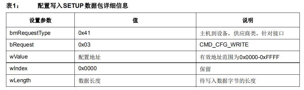USB253x/3x13/46x4集線器功能控制器的USB命令