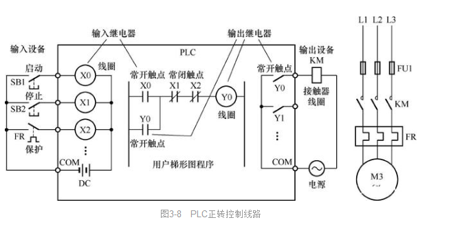 聊一聊PLC用户程序的执行过程