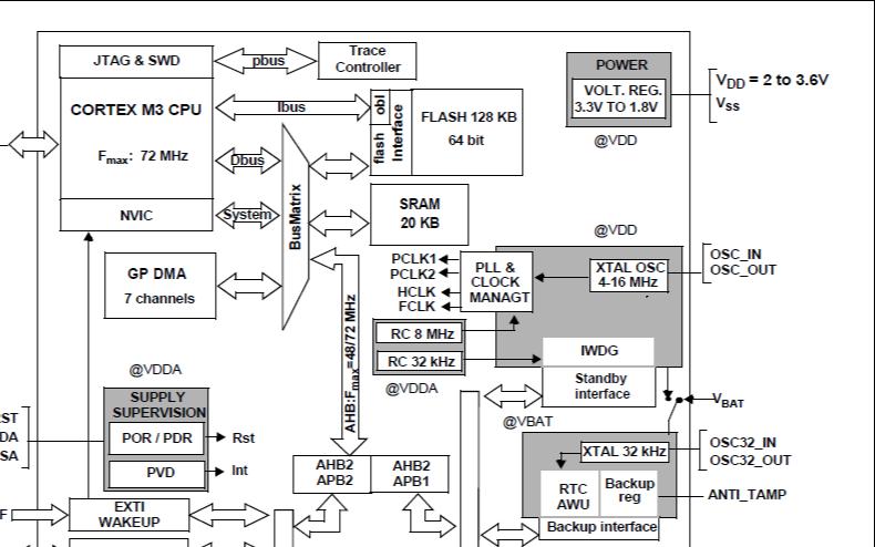STM32F103x6和STM32F103x8及STM32F103xB微控制器的数据手册免费下载