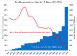 50年半导体简史梳理:探讨美国失去竞争优势的原因