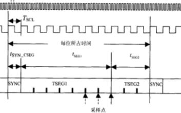 基于獨立通信控制器SJA1000實現對CAN總線位定時參數進行研究