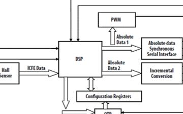 霍耳磁性编码器AEAT-6600-T16的性能特点及应用