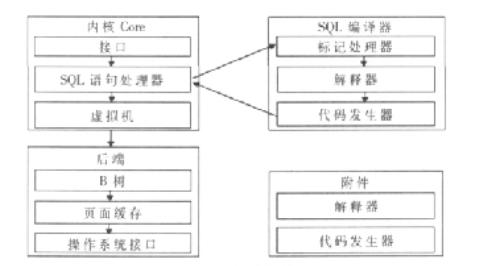 探究SQLite在嵌入式系统Wince中的应用