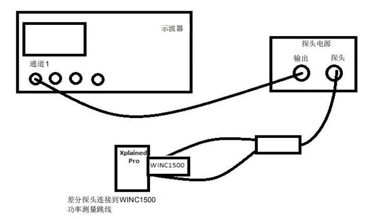 WINC1500 Wi-Fi模块上的功率测量