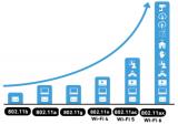 Wi-Fi技術的發展歷程與標準