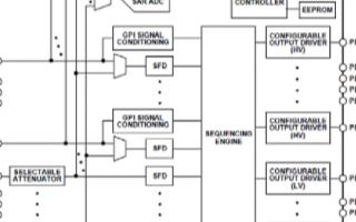 单片多种电源监视/定序器件ADM1066的主要特...