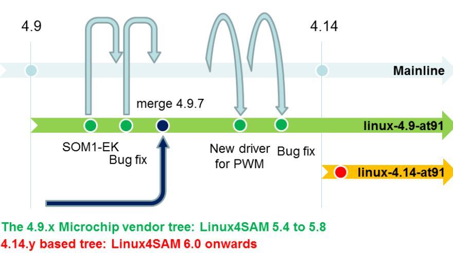 針對微處理器的Linux基礎和解決方案