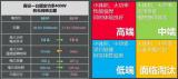 中國無線吸塵器的市場和產品變化分析