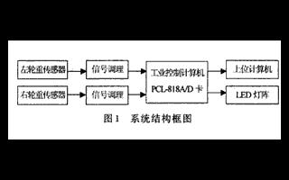 基于應變式BLR-3型壓力傳感器實現汽車動態軸重測試系統的設計