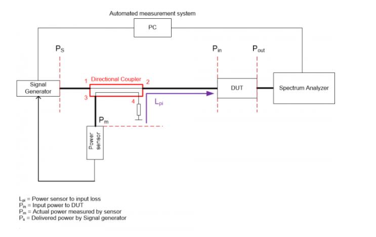 基于定向耦合器和功率传感器的DUT输入功率测量方案