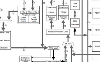 高級16位數字信號控制器dsPIC33F的主要特性及應用電路