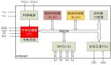 简述8051单片机结构与原理