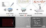 钙钛矿量子点激光直写原位制备图案化技术