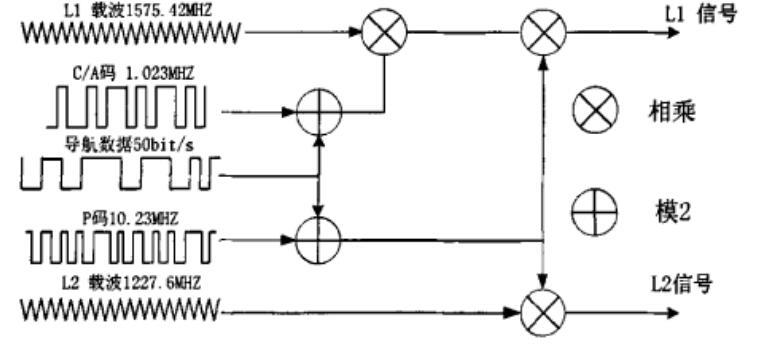 基于DSP的GPS軟件接收機的設計