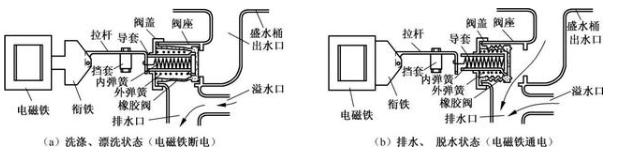 电磁阀的识别方法及应用电路