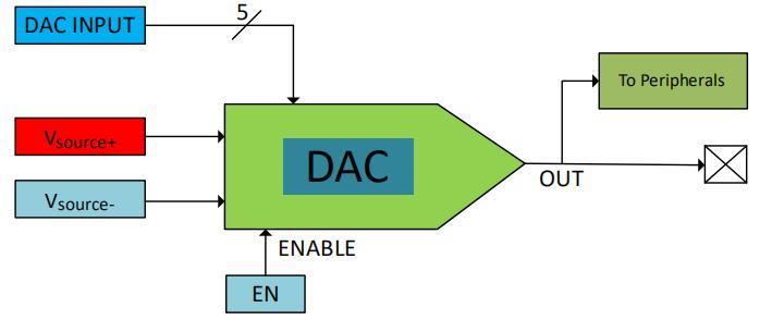 5位数模转换器介绍