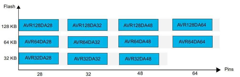 使用12位ADC进行转换、累加和触发事件