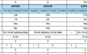 SmartFusion双马达控制套件的主要特性及应用分析