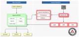云原生API處理平臺支流科技獲A輪數百萬美元融資