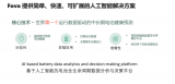 电池数据分析和决策平台Fova Energy完成...