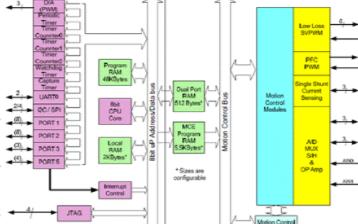 高性能运动控制芯片IRMCF343的主要性能特点及应用方案
