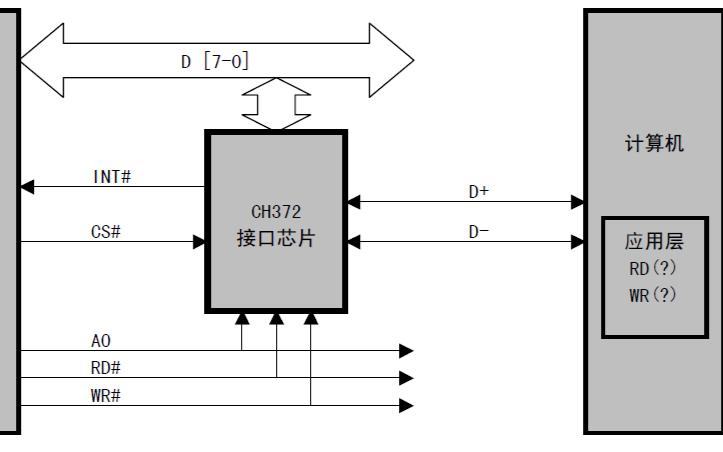 USB总线接口芯片CH372的中文手册免费下载