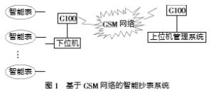 基于單片機STC12C2052AD和MAX202實現無線智能抄表系統的設計