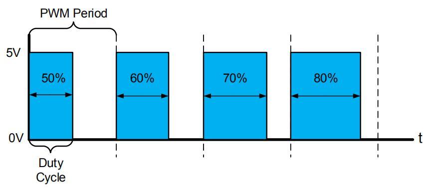 采用PWM产生模拟输出