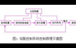 電機驅動電路中的電磁兼容性設計方案