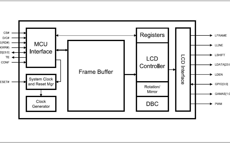嵌入式显示SRAM LCD显示控制器SSD1963的数据手册免费下载