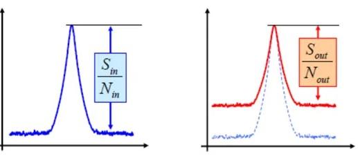 矢网冷源法如何测量NF的系统?