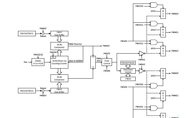 SN8F5703系列增强型8051微控制器的数据手册免费下载