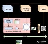 深入分析同步阻塞網絡IO的內部實現詳解