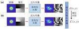 浅析光学矢量相位共轭技术在1公里多模光纤中实现空间模式的传输