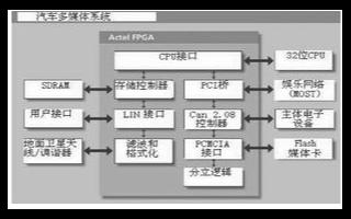 基于可编程逻辑器件实现汽车远程信息系统的设计