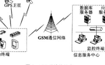 基于微处理器LPC2214和GPS接收器实现车载导航终端的设计