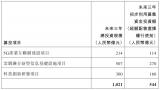 """中国电信所募集资金的使用方向将体现为3个""""聚焦"""""""