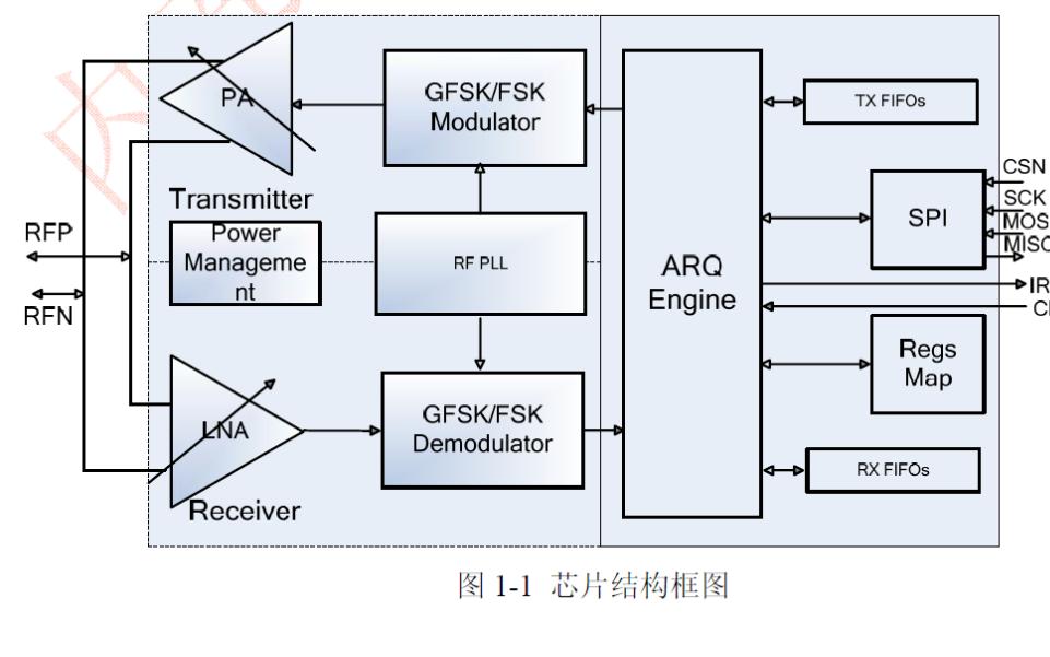 GFSK無線收發芯片Si24R1的數據手冊免費下載