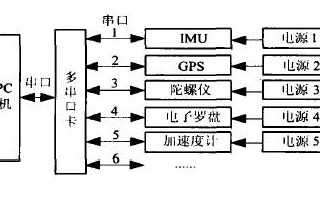 基于虛擬儀器編程軟件實現多傳感器信息采集平臺的設計