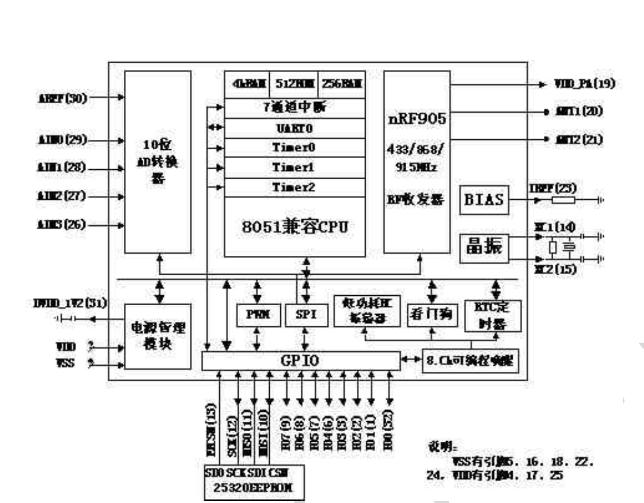 浅述51兼容射频Soc nRF9E5和无线光机鼠标设计
