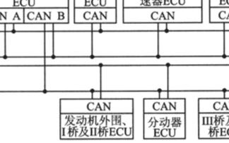 基于SAE J1939 CAN接口实现车辆网络通信系统的设计