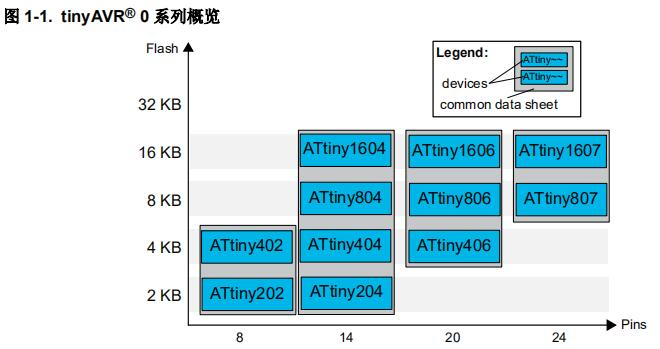 使用带TCA和TCB的CCL与正交编码器接口
