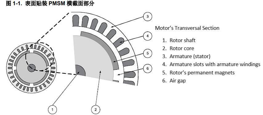 三相永磁同步電機基于編碼器的有傳感器磁場定向控制
