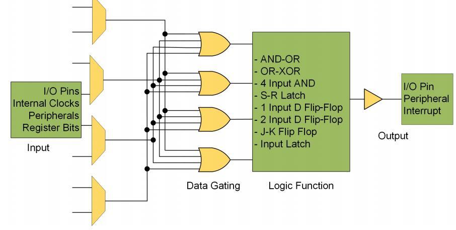 带触摸界面和IR通信的电机控制
