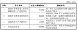 華海清科正在闖關科創板IPO,本次募資項目投資總額10億元