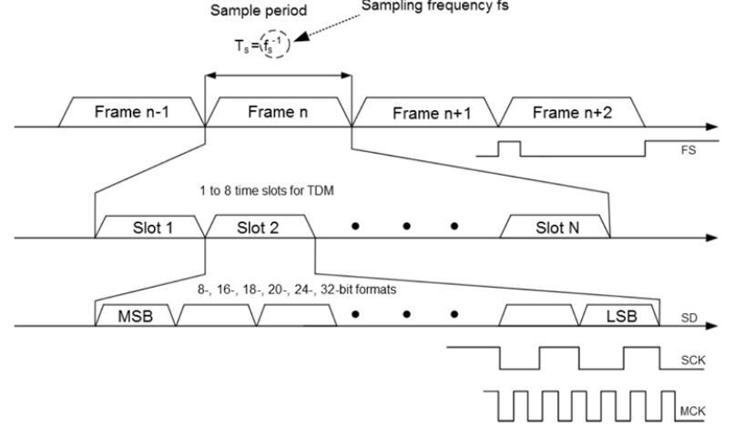SAMD5x/E5x的集成I2S外部编解码器接口