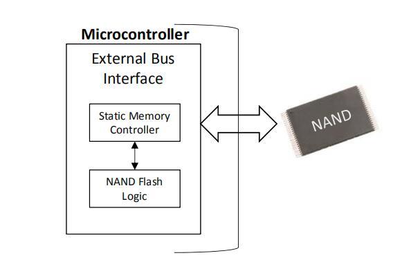 基于Cortex?-M的MCU上的EBI的NAND閃存接口